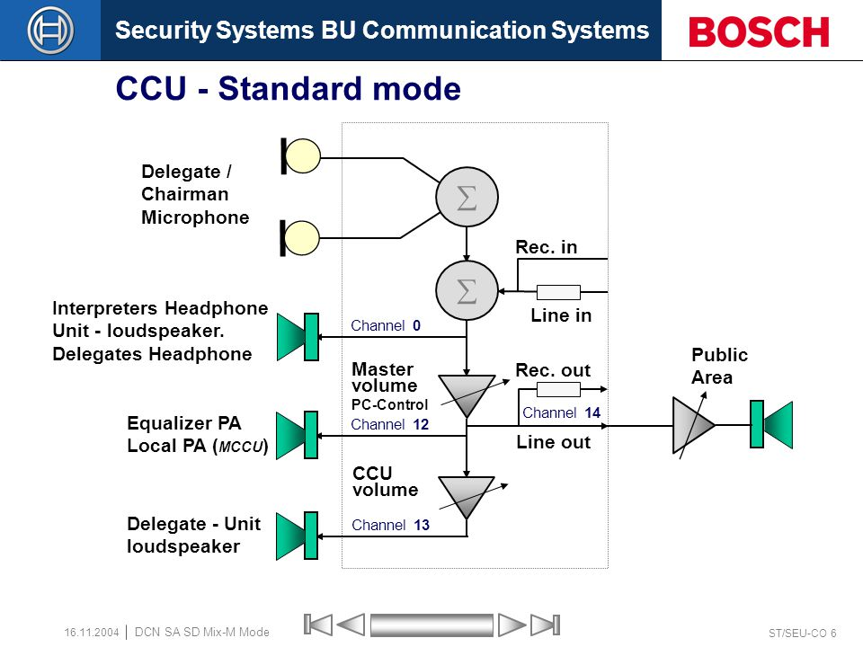 Security Systems BU Communication Systems ST/SEU-CO 5 DCN SA SD Mix-M Mode 16.11.2004 CCU - Standard mode Channel 14: Line output as available on the back-side of the CCU with a dynamic range of 30 dB.
