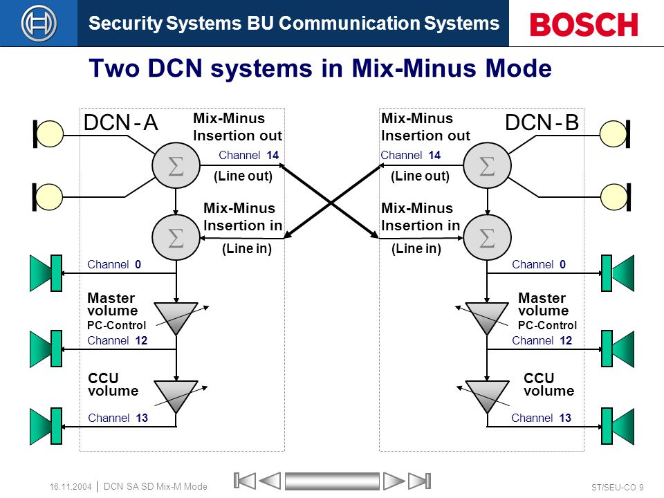 Security Systems BU Communication Systems ST/SEU-CO 8 DCN SA SD Mix-M Mode 16.11.2004 DCN system in Mix-Minus Mode Mix-Minus Mode The main feature of