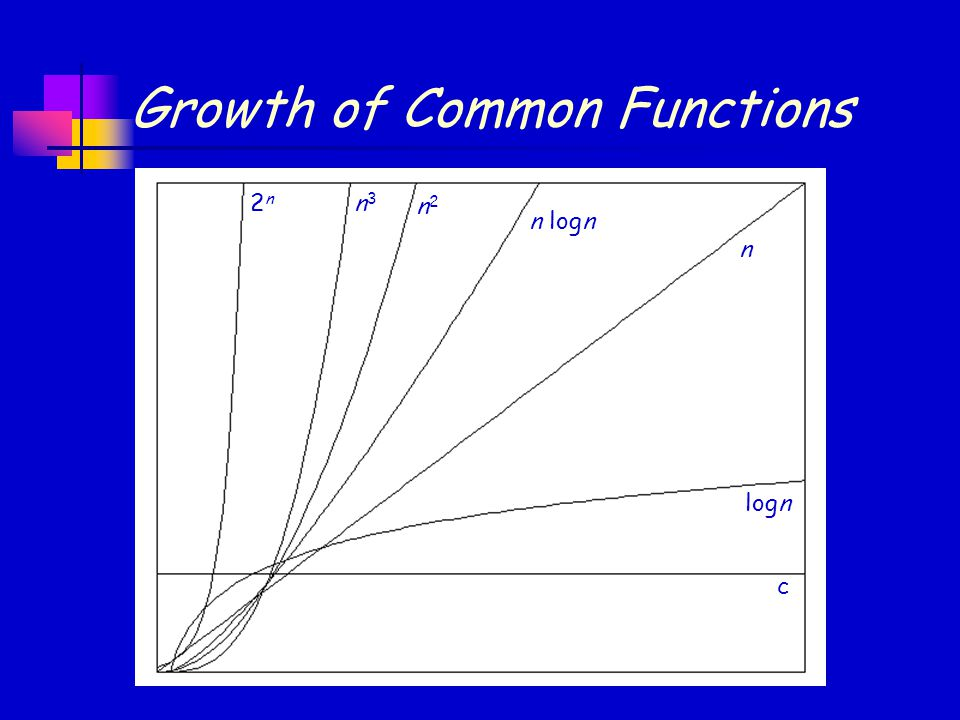 Growth of Common Functions 2n2n n3n3 n2n2 n logn n logn c