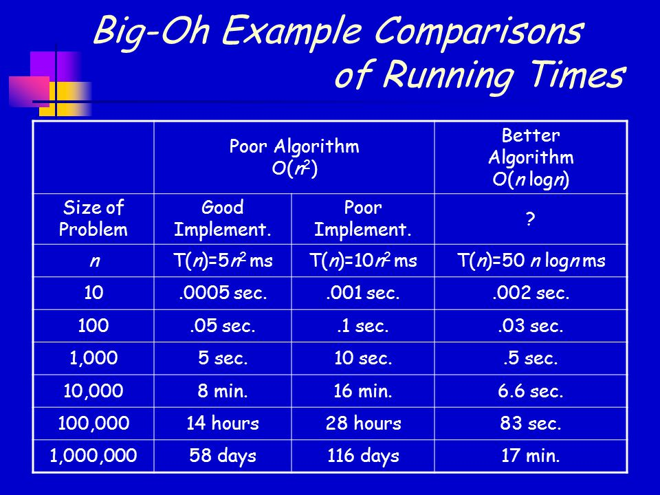 Big-Oh Example Comparisons of Running Times Poor Algorithm O(n 2 ) Better Algorithm O(n logn) Size of Problem Good Implement.