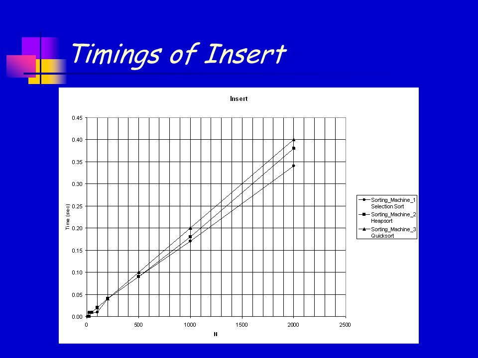 Timings of Insert