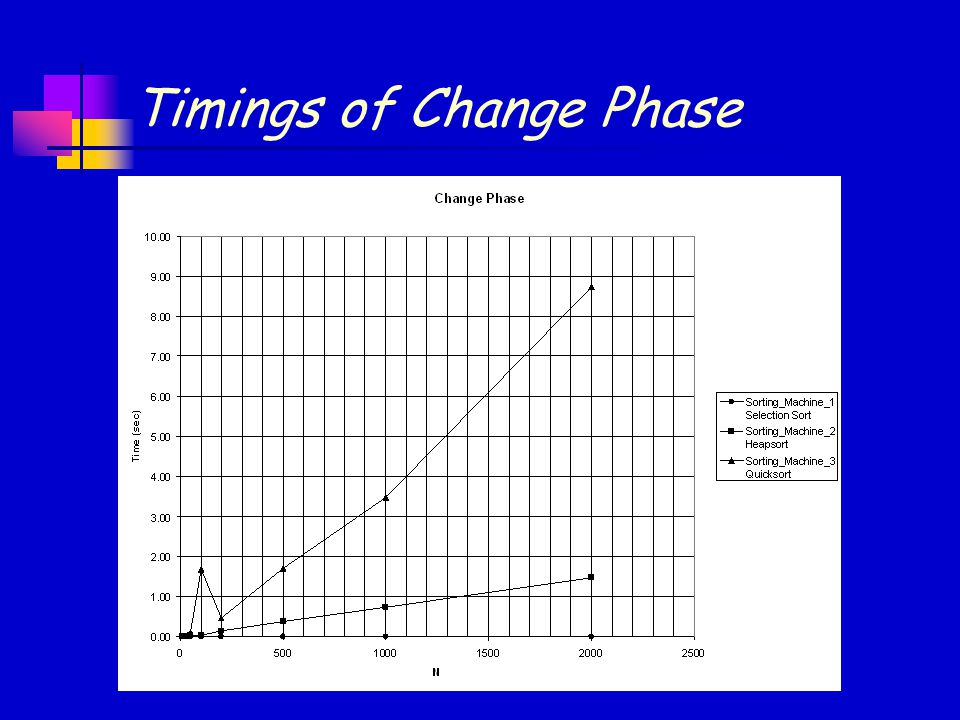 Timings of Change Phase