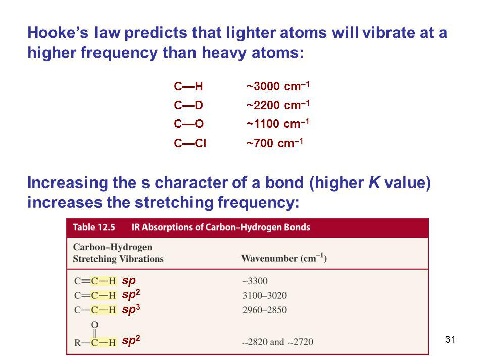 © 2011 Pearson Education, Inc. 30 The approximate wavenumber of an absorption can be calculated from Hooke's law:  = wavenumber c = speed of light K