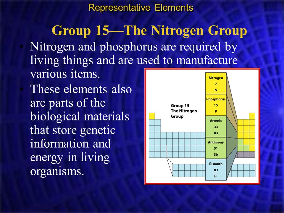Group 15—The Nitrogen Group Nitrogen and phosphorus are required by living things and are used to manufacture various items. Representative Elements T