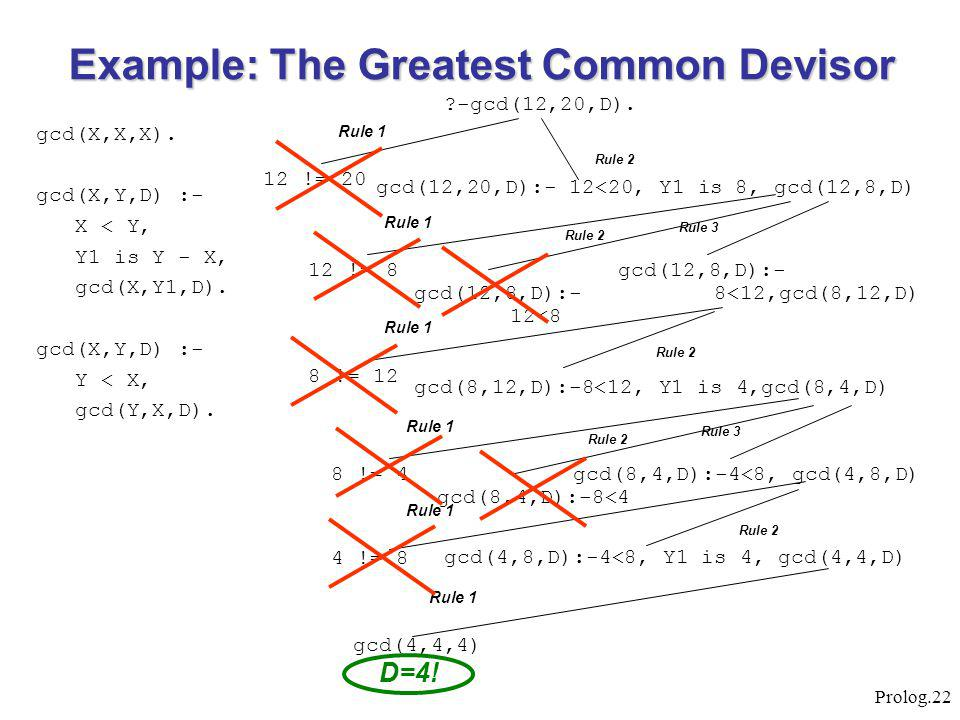 Prolog.22 Example: The Greatest Common Devisor gcd(X,X,X).