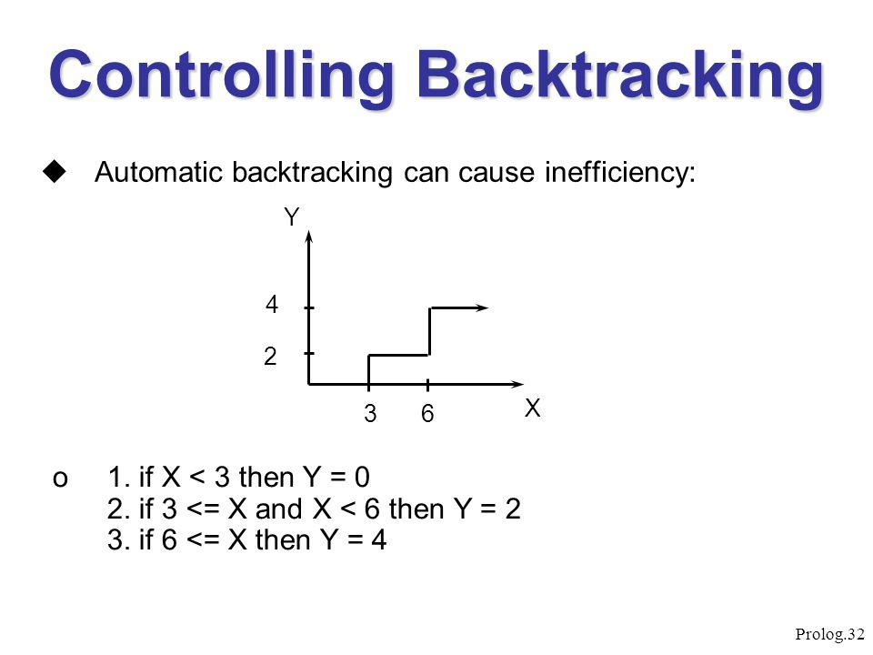 Prolog.32 Controlling Backtracking  Automatic backtracking can cause inefficiency: o1. if X < 3 then Y = 0 2. if 3 <= X and X < 6 then Y = 2 3. if 6