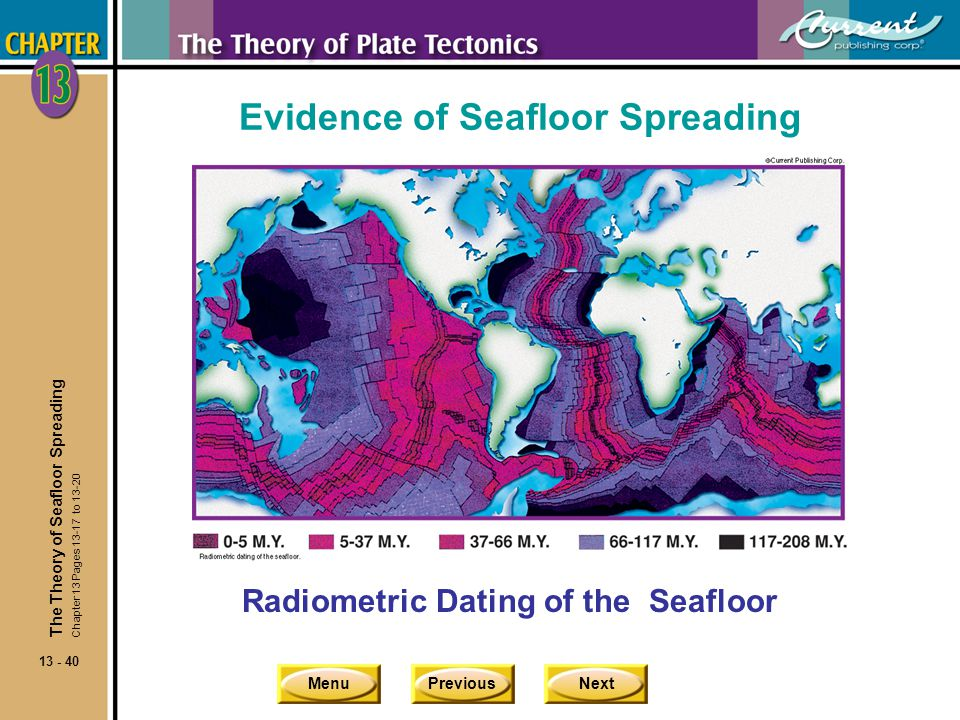 MenuPreviousNext 13 - 40 Evidence of Seafloor Spreading Radiometric Dating of the Seafloor The Theory of Seafloor Spreading Chapter 13 Pages 13-17 to