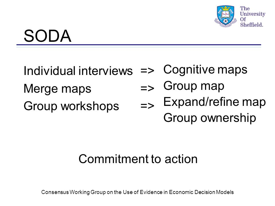 Consensus Working Group on the Use of Evidence in Economic Decision Models SODA Individual interviews => Merge maps => Group workshops => Commitment to action Cognitive maps Group map Expand/refine map Group ownership