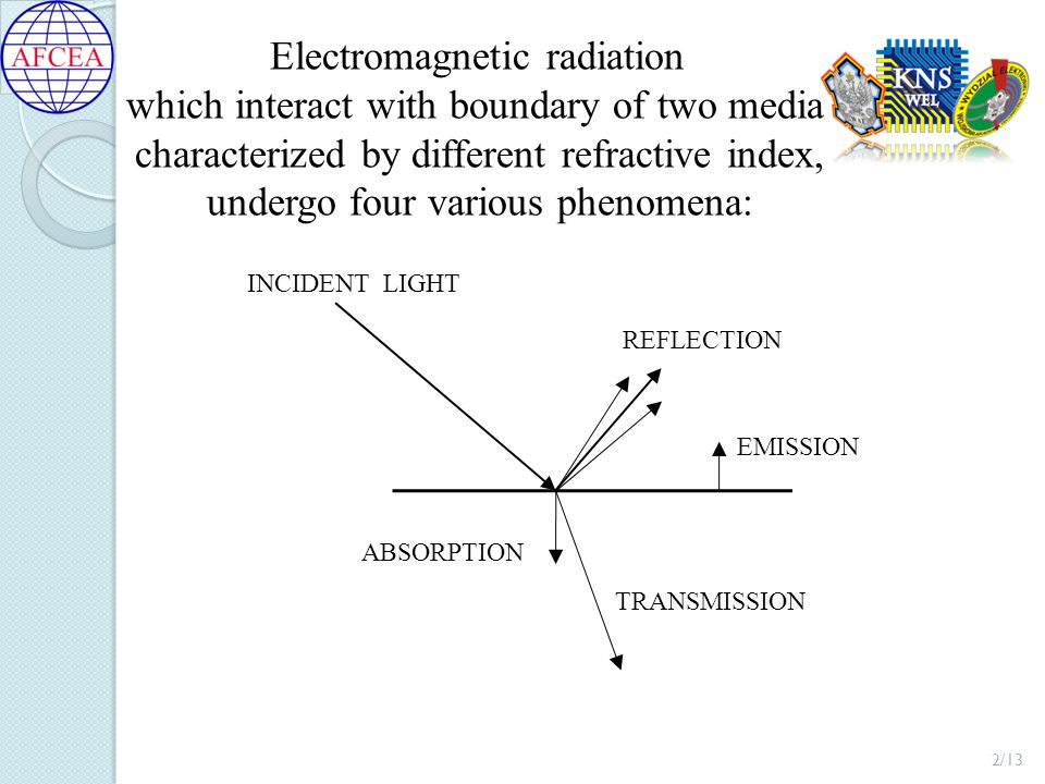 Electromagnetic radiation which interact with boundary of two media characterized by different refractive index, undergo four various phenomena: 2/13 INCIDENT LIGHT EMISSION TRANSMISSION ABSORPTION REFLECTION
