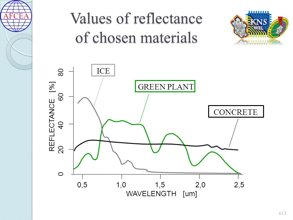 Values of reflectance of chosen materials 613 0,5 1,0 1,5 2,0 2,5 WAVELENGTH [um] REFLECTANCE [%] 0 20 40 60 80 ICE GREEN PLANT CONCRETE