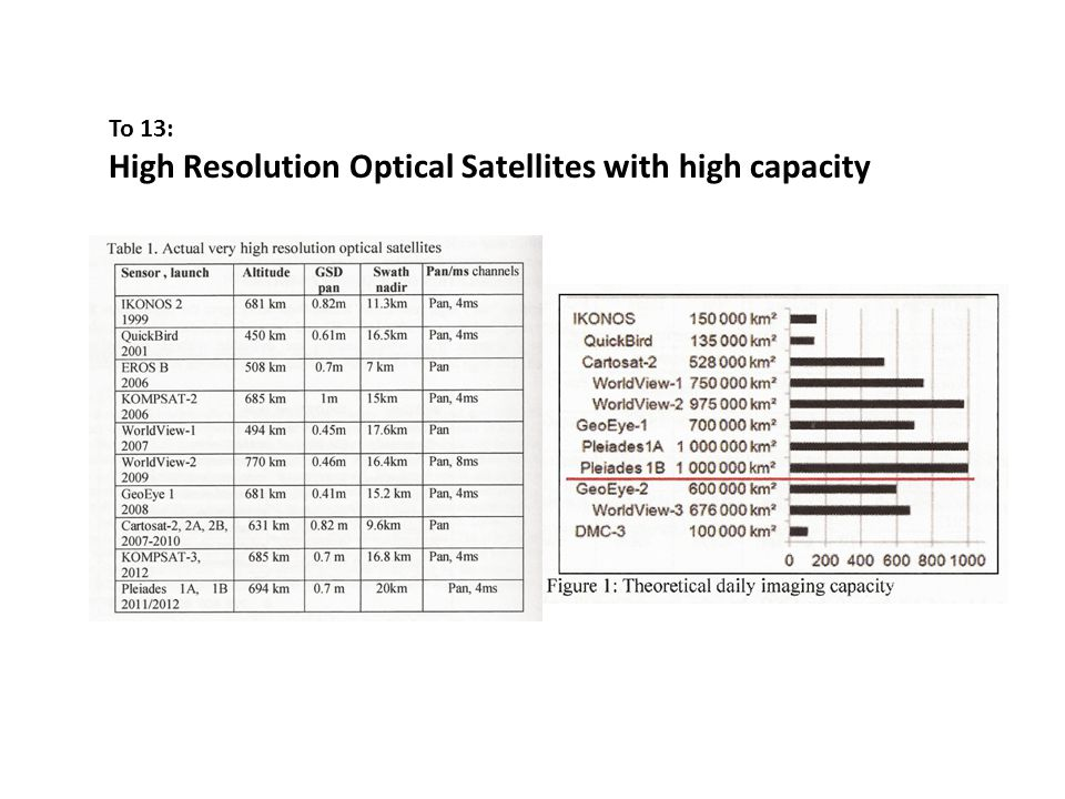 To 13: High Resolution Optical Satellites with high capacity