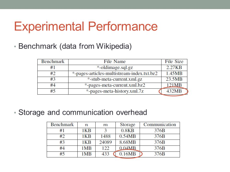 Experimental Performance Benchmark (data from Wikipedia) Storage and communication overhead