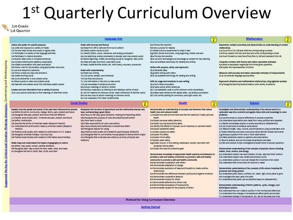 1 st Quarterly Curriculum Overview