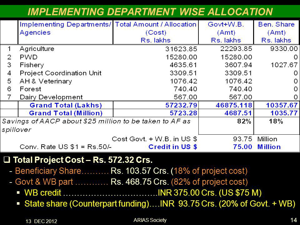 13 DEC 2012 IMPLEMENTING DEPARTMENT WISE ALLOCATION  Total Project Cost – Rs.