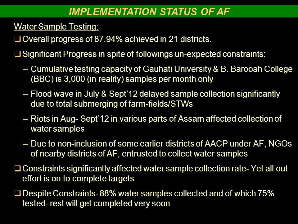 Water Sample Testing:  Overall progress of 87.94% achieved in 21 districts.