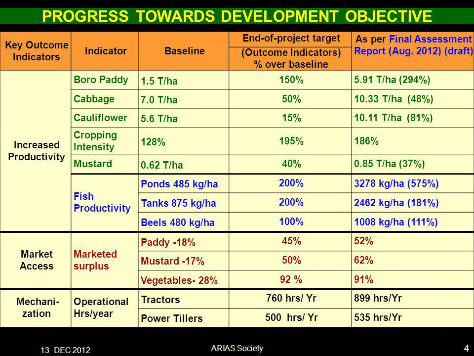 13 DEC 2012 PPT AACP Key Outcome Indicators IndicatorBaseline End-of-project target As per Final Assessment Report (Aug.