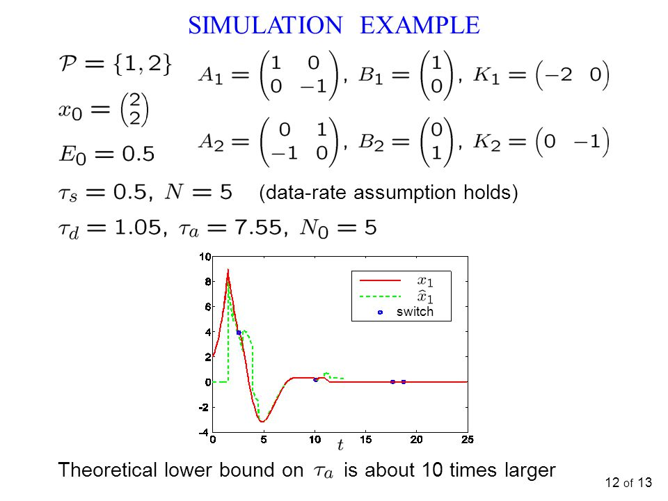 12 of 13 switch SIMULATION EXAMPLE (data-rate assumption holds) Theoretical lower bound on is about 10 times larger