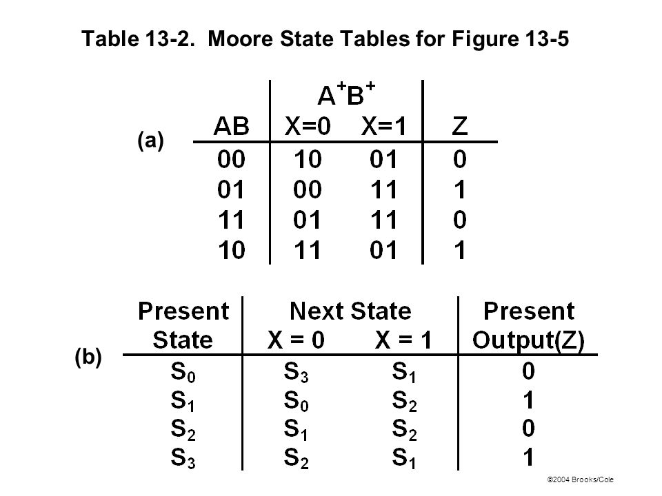 ©2004 Brooks/Cole Table 13-2. Moore State Tables for Figure 13-5 (a) (b)