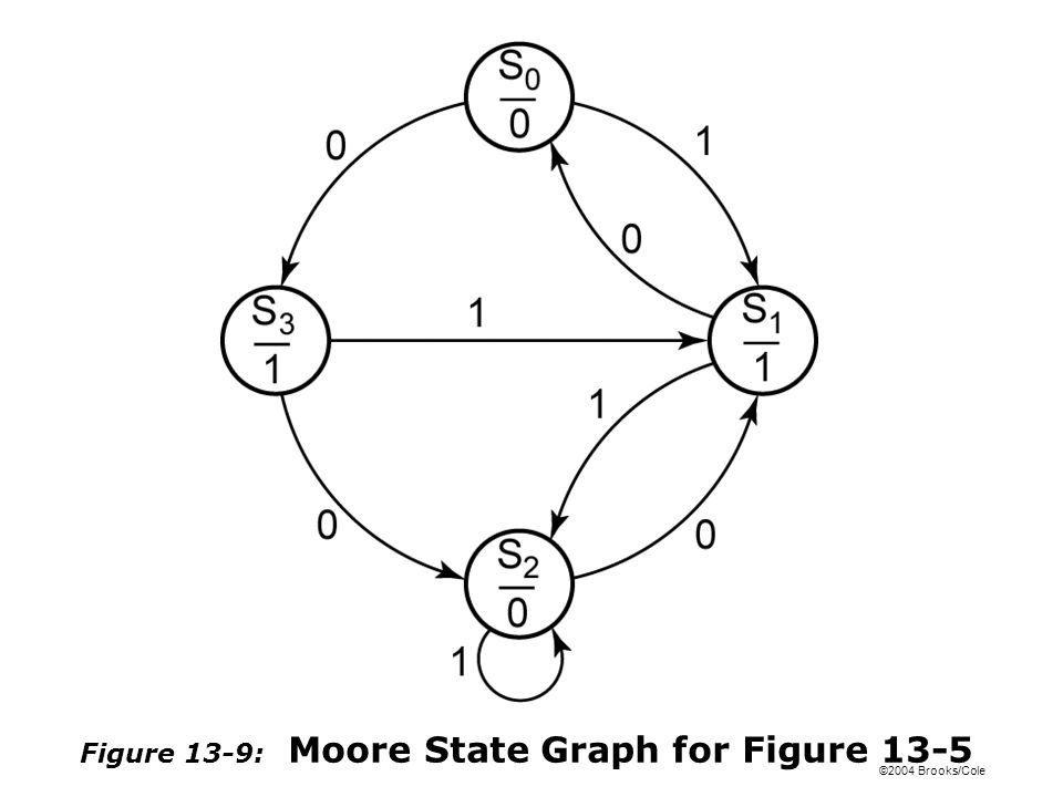 ©2004 Brooks/Cole Figure 13-9: Moore State Graph for Figure 13-5