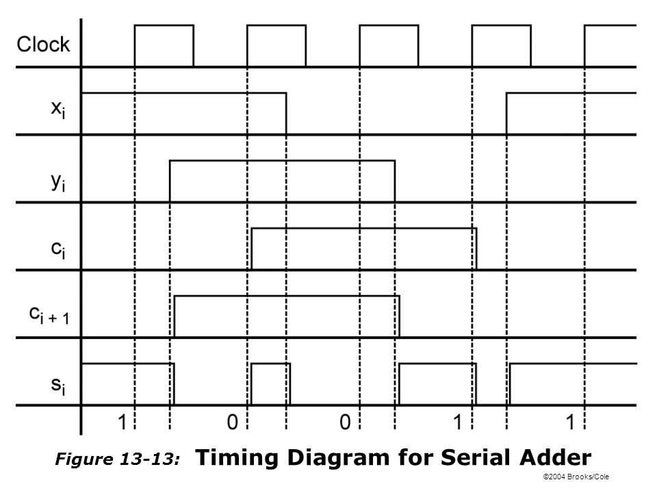 ©2004 Brooks/Cole Figure 13-13: Timing Diagram for Serial Adder