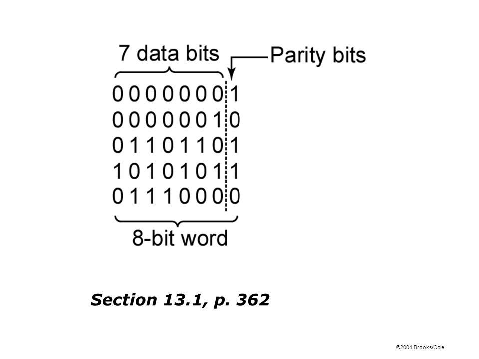 ©2004 Brooks/Cole Figure 13-1: Block Diagram for Parity Checker