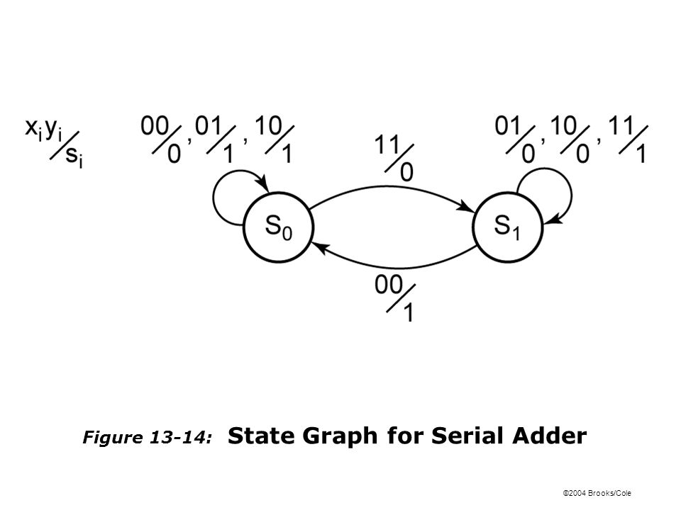 ©2004 Brooks/Cole Figure 13-14: State Graph for Serial Adder