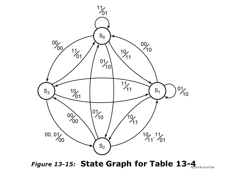 ©2004 Brooks/Cole Figure 13-15: State Graph for Table 13-4