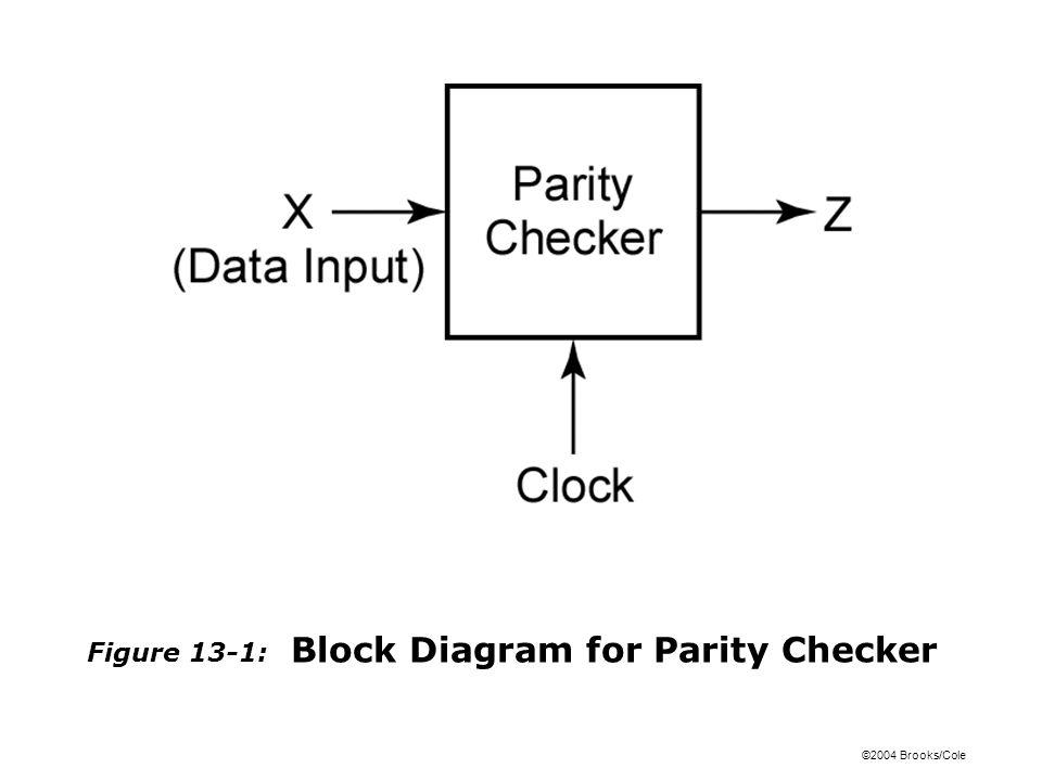 ©2004 Brooks/Cole Figure 13-2: Waveforms for Parity Checker
