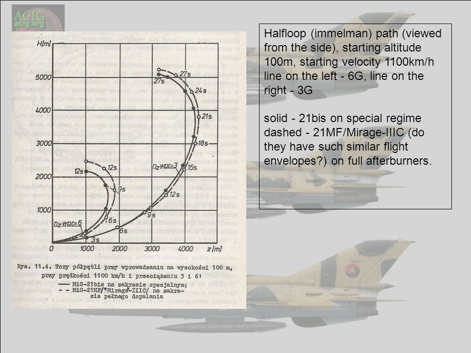 Halfloop (immelman) path (viewed from the side), starting altitude 100m, starting velocity 1100km/h line on the left - 6G, line on the right - 3G solid - 21bis on special regime dashed - 21MF/Mirage-IIIC (do they have such similar flight envelopes ) on full afterburners.