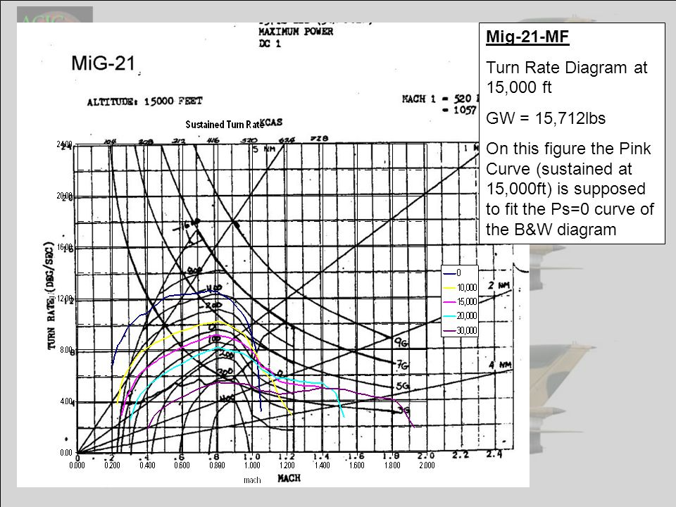 Mig-21-MF Turn Rate Diagram at 15,000 ft GW = 15,712lbs On this figure the Pink Curve (sustained at 15,000ft) is supposed to fit the Ps=0 curve of the B&W diagram