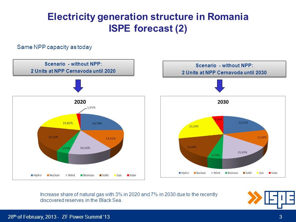 28 th of February, 2013 - ZF Power Summit '13 Electricity generation structure in Romania ISPE forecast (2) Scenario - without NPP: 2 Units at NPP Cernavoda until 2030 Scenario - without NPP: 2 Units at NPP Cernavoda until 2030 Scenario - without NPP: 2 Units at NPP Cernavoda until 2020 Scenario - without NPP: 2 Units at NPP Cernavoda until 2020 Increase share of natural gas with 3% in 2020 and 7% in 2030 due to the recently discovered reserves in the Black Sea.