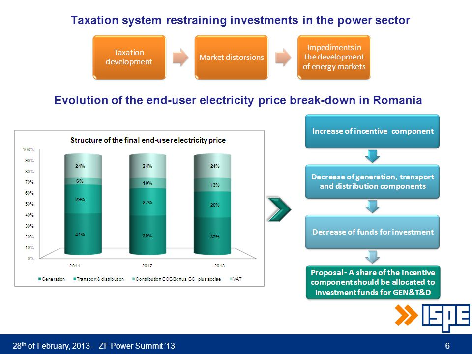 28 th of February, 2013 - ZF Power Summit '13 Taxation system restraining investments in the power sector Evolution of the end-user electricity price break-down in Romania 6