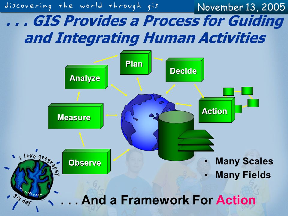 November 13, 2005 Geography and GIS Provide a Promising Framework for Understanding What's Going On ResourcesResources ProcessesProcesses RelationshipsRelationships Threats/RisksThreats/Risks DependenciesDependencies...
