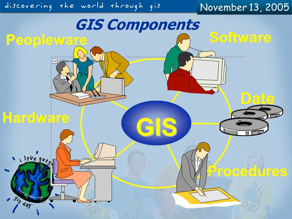 November 13, 2005 A static map A GPS A simple software package What isn't GIS