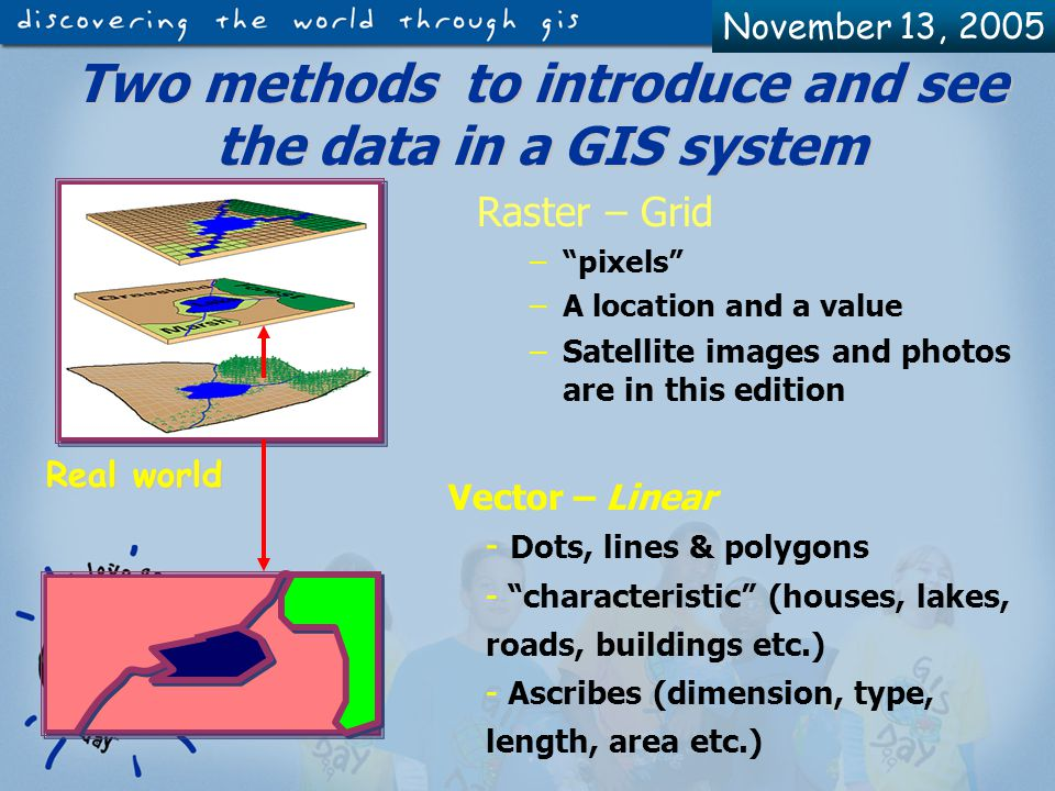 November 13, 2005 GIS Components GIS Date Software Peopleware Procedures Hardware