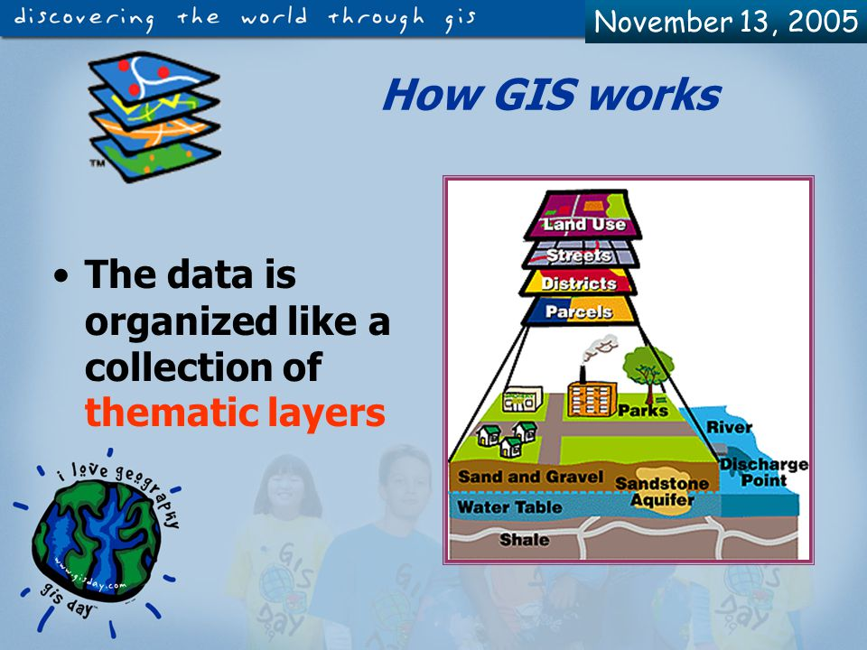 November 13, 2005 Two methods to introduce and see the data in a GIS system Raster – Grid – pixels –A location and a value –Satellite images and photos are in this edition Real world Vector – Linear - Dots, lines & polygons - characteristic (houses, lakes, roads, buildings etc.) - Ascribes (dimension, type, length, area etc.)