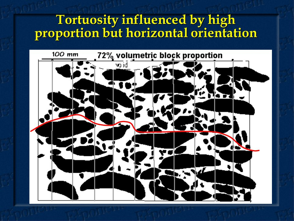 Tortuosity influenced by high proportion but horizontal orientation