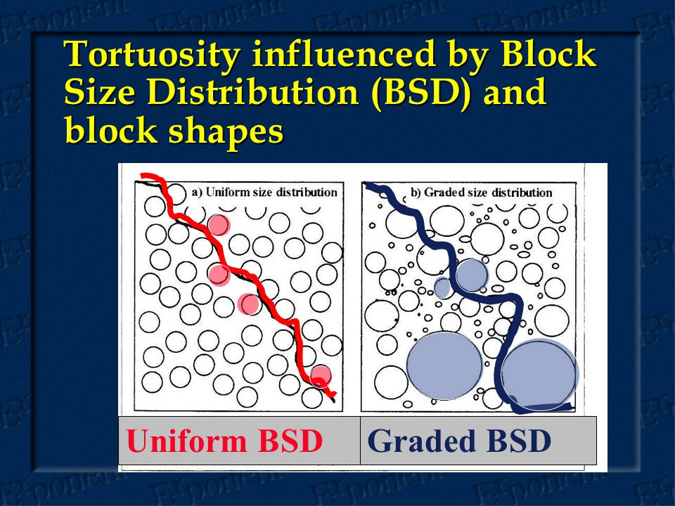 Tortuosity influenced by Block Size Distribution (BSD) and block shapes Uniform BSDGraded BSD