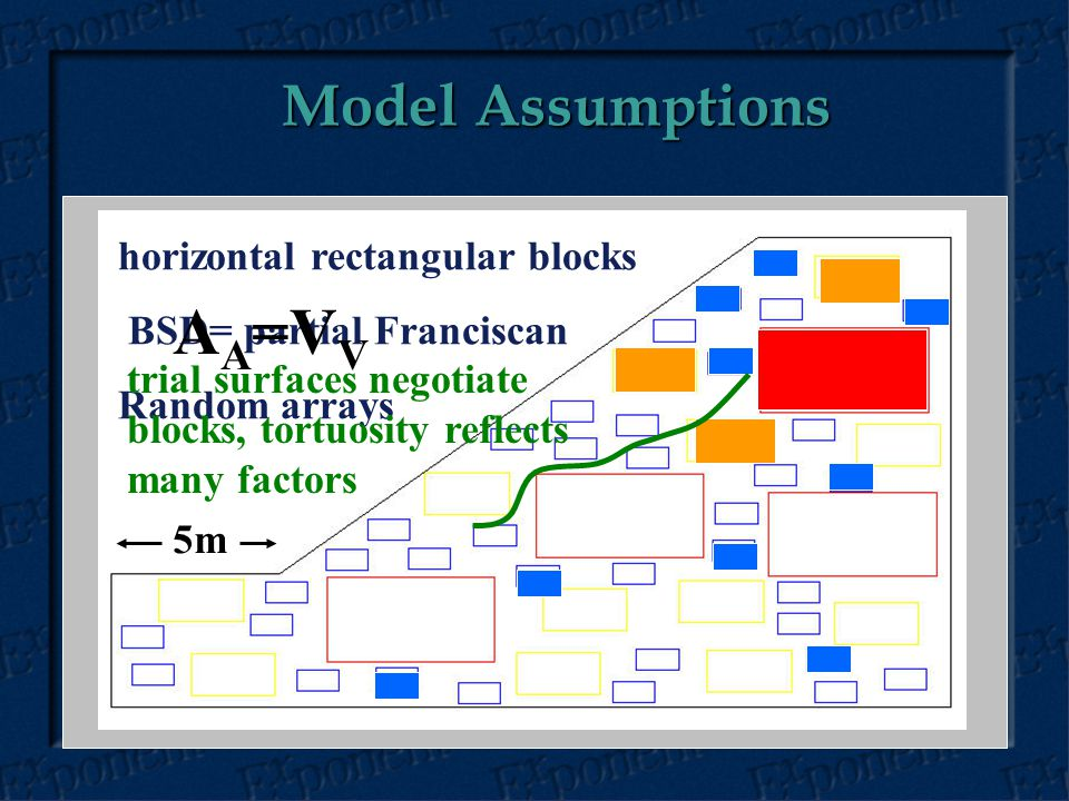 Model Assumptions horizontal rectangular blocks BSD= partial Franciscan Random arrays trial surfaces negotiate blocks, tortuosity reflects many factors A A =V V 5m
