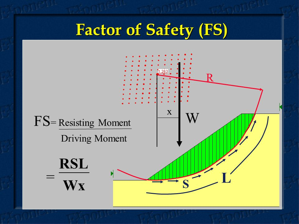 Factor of Safety (FS) x R S W FS = Resisting Moment Driving Moment RSL Wx = L