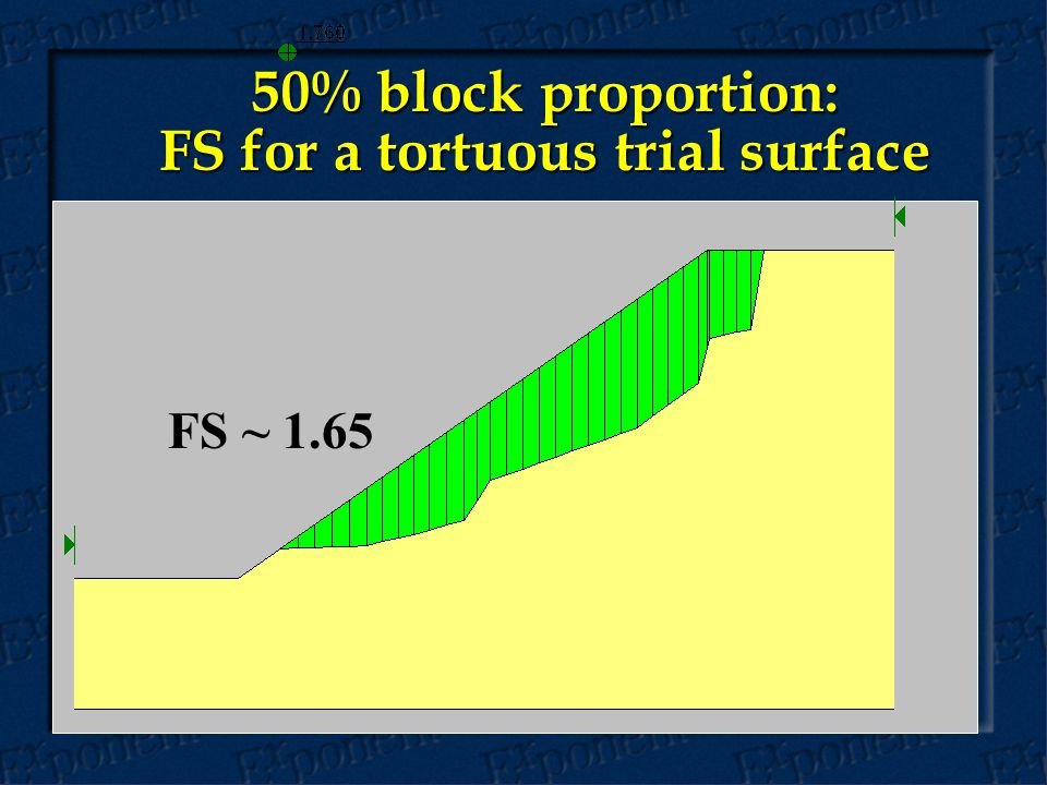 50% block proportion: FS for a tortuous trial surface FS ~ 1.65