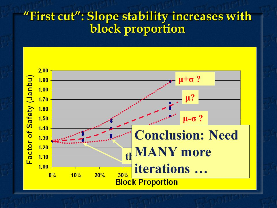 First cut : Slope stability increases with block proportion μ.