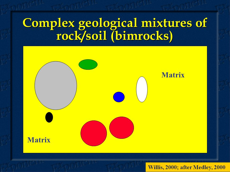 Complex geological mixtures of rock/soil (bimrocks) Matrix Willis, 2000; after Medley, 2000
