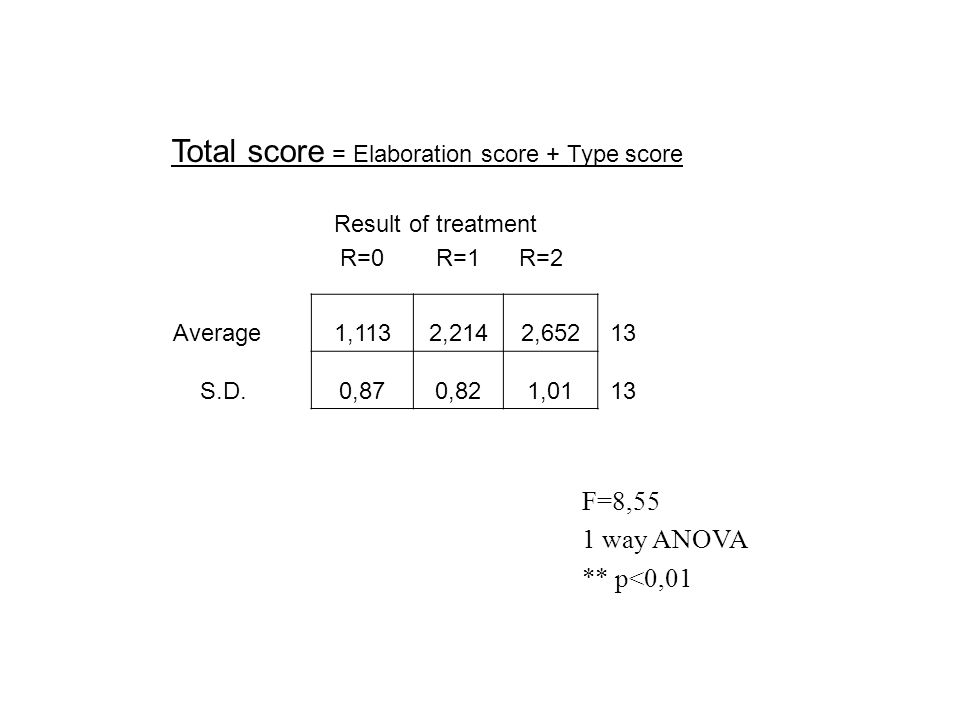 Result of treatment R=0R=1R=2 Average1,1132,2142,65213 S.D.0,870,821,0113 F=8,55 1 way ANOVA ** p<0,01 Total score = Elaboration score + Type score