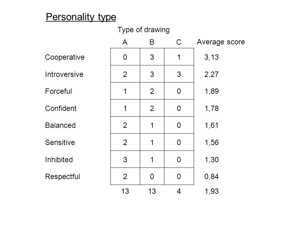Type of drawing ABCAverage score Cooperative0313,13 Introversive2332,27 Forceful1201,89 Confident1201,78 Balanced2101,61 Sensitive2101,56 Inhibited3101,30 Respectful2000,84 13 41,93 Personality type