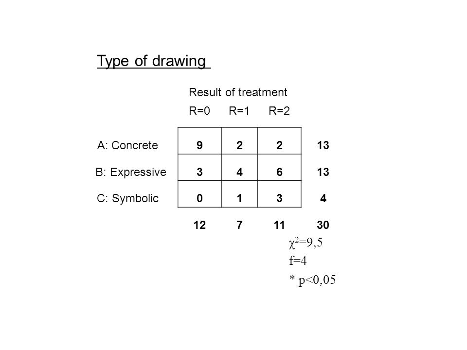 Result of treatment R=0R=1R=2 A: Concrete92213 B: Expressive34613 C: Symbolic0134 1271130 χ 2 =9,5 f=4 * p<0,05 Type of drawing