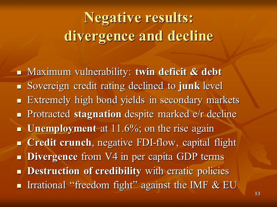 13 Negative results: divergence and decline Maximum vulnerability: twin deficit & debt Maximum vulnerability: twin deficit & debt Sovereign credit rating declined to junk level Sovereign credit rating declined to junk level Extremely high bond yields in secondary markets Extremely high bond yields in secondary markets Protracted stagnation despite marked e/r decline Protracted stagnation despite marked e/r decline Unemployment at 11.6%; on the rise again Unemployment at 11.6%; on the rise again Credit crunch, negative FDI-flow, capital flight Credit crunch, negative FDI-flow, capital flight Divergence from V4 in per capita GDP terms Divergence from V4 in per capita GDP terms Destruction of credibility with erratic policies Destruction of credibility with erratic policies Irrational freedom fight against the IMF & EU Irrational freedom fight against the IMF & EU