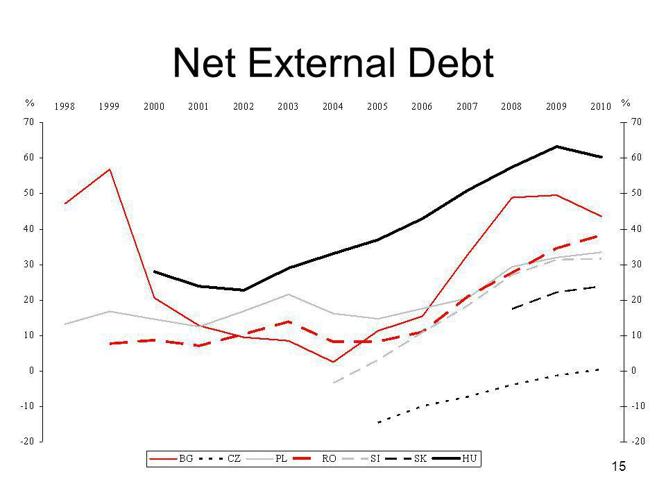 15 Net External Debt