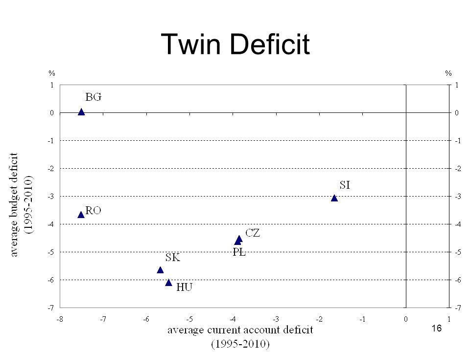 16 Twin Deficit