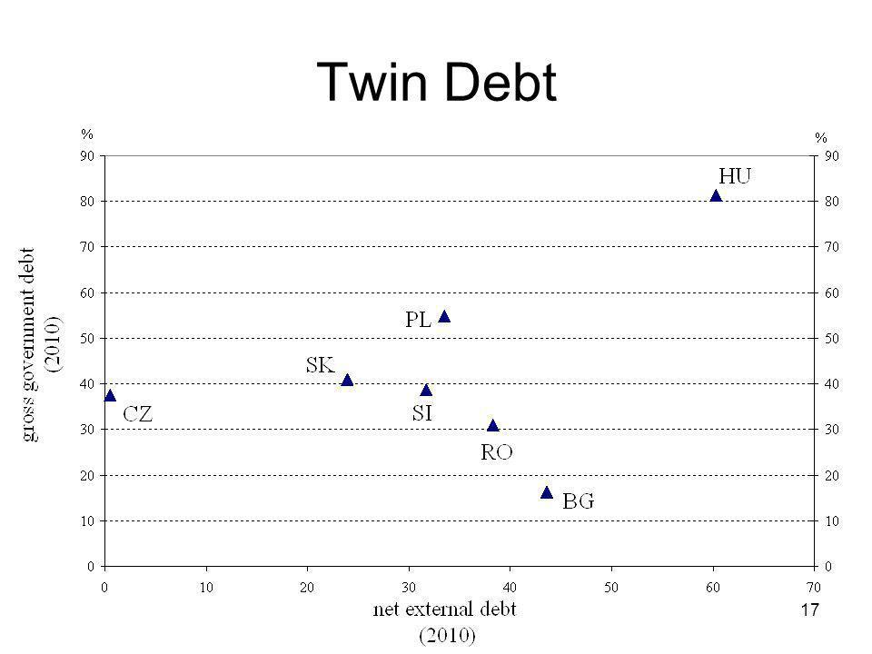 17 Twin Debt